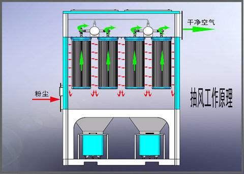 焊烟净化器滤筒式除尘器
